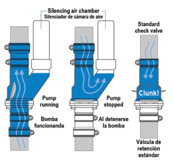 Check Valve Diagram Why Are Valves Necessary Installed On Sump Pump